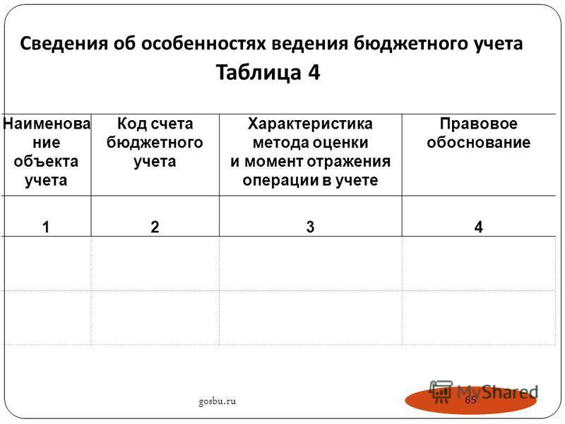 Сведения об особенностях ведения бюджетного учета Таблица 4 Наименование объекта учета Код счета бюджетного учета Характеристика метода оценки и момент отражения операции в учете Правовое обоснование 1234 gosbu.ru 65