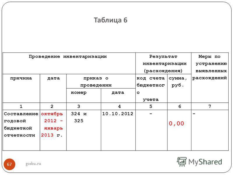 Таблица 6 Проведение инвентаризации Результат инвентаризации (расхождения) Меры по устранению выявленных расхождений причина дата приказ о проведении код счета бюджетног о учета сумма, руб. номер дата 1 2 3 4 5 6 7 Составление годовой бюджетной отчет