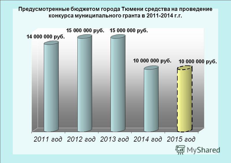 3 Предусмотренные бюджетом города Тюмени средства на проведение конкурса муниципального гранта в 2011-2014 г.г.
