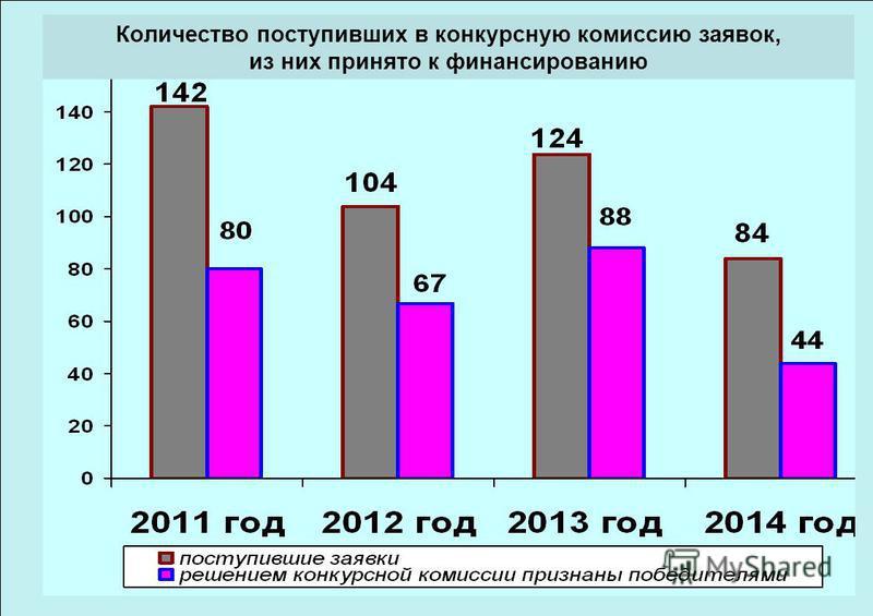 Количество поступивших в конкурсную комиссию заявок, из них принято к финансированию.