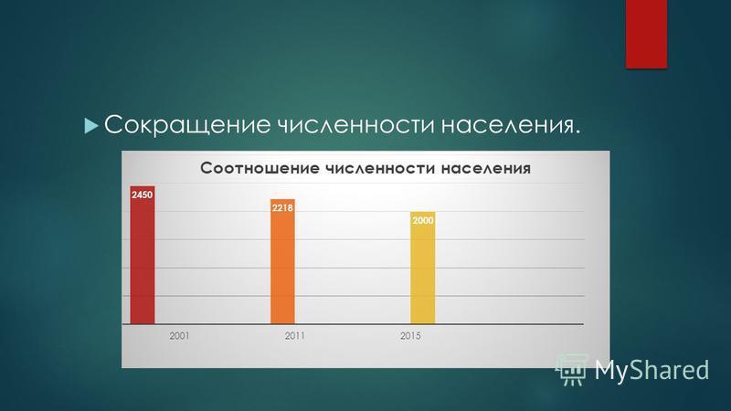 Сокращение численности населения.