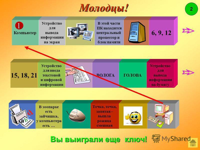 15, 18, 21 Устройство для ввода текстовой и цифровой информации В этой части ПК находится центральный процессор и блок памяти 6, 9, 12 ВОЛОГА ГОЛОВАУстройство для для вывода информации информации на бумагу В зоопарке есть зайчишка, у компьютера есть