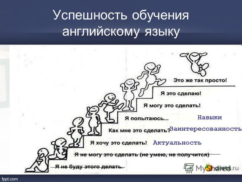 Успешность обучения английскому языку Актуальность Заинтересованность Навыки