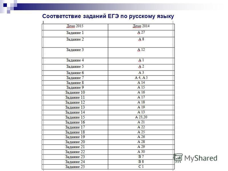 Соответствие заданий ЕГЭ по русскому языку