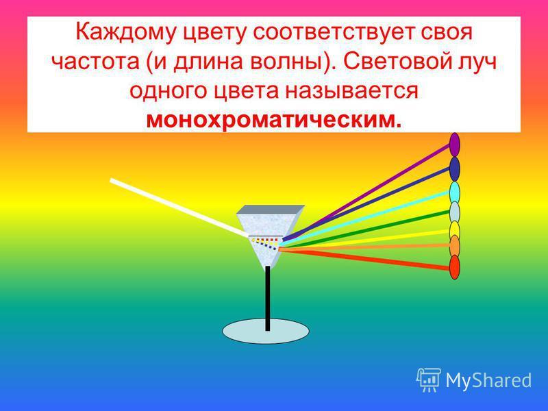 Каждому цвету соответствует своя частота (и длина волны). Световой луч одного цвета называется монохроматическим.