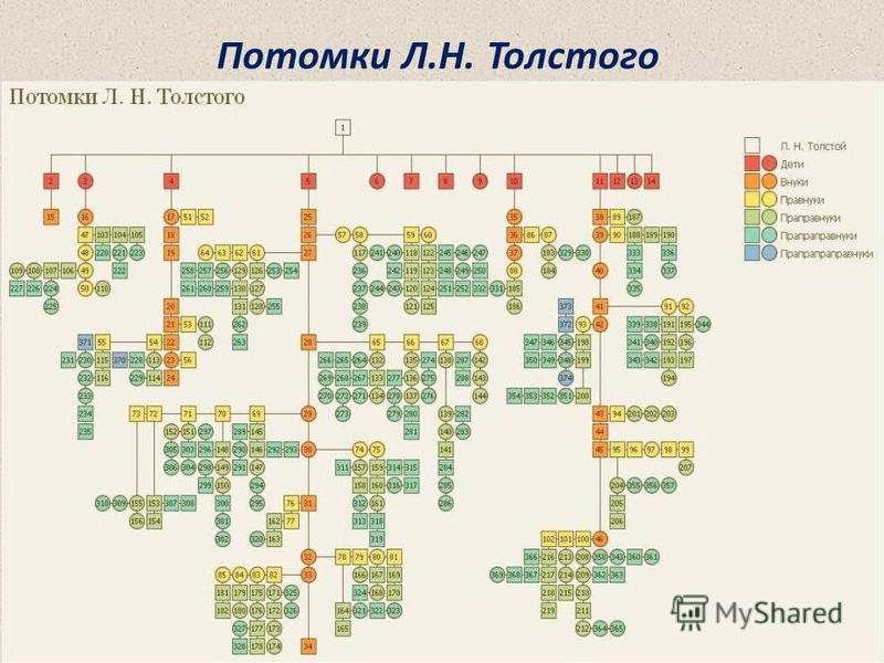 Потомки Л.Н. Толстого