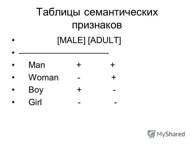 Таблицы семантических признаков [MALE] [ADULT] - Man + + Woman - + Boy + - Girl - -