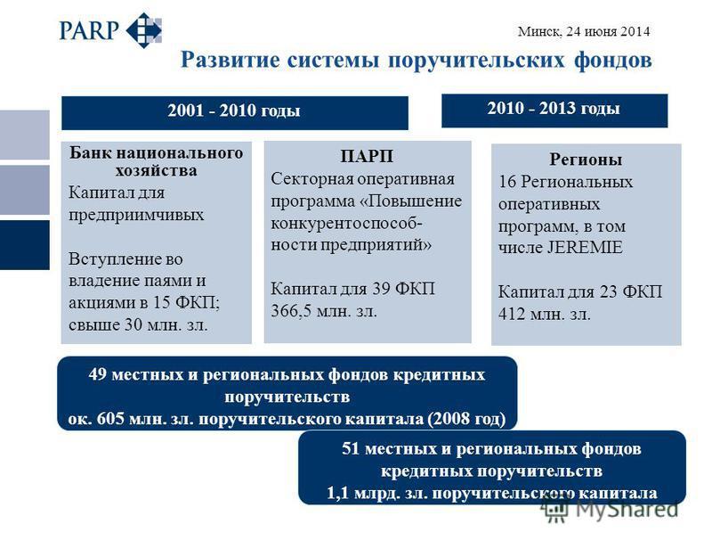 Минск, 24 июня 2014 Развитие системы поручительских фондов 2001 - 2010 годы 49 местных и региональных фондов кредитных поручительств ок. 605 млн. зал. поручительского капитала (2008 год) (2008 rok) 51 местных и региональных фондов кредитных поручител