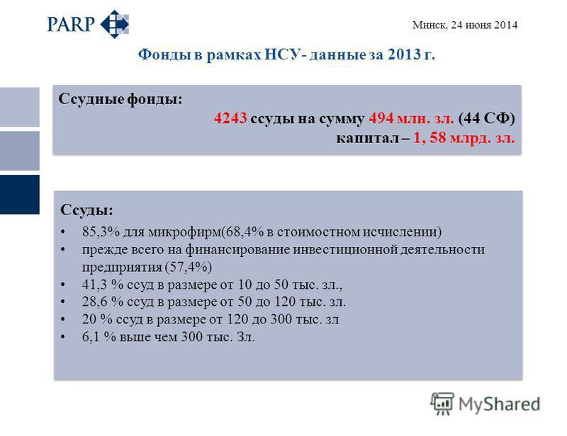 Минск, 24 июня 2014 Фонды в рамках НСУ- данные за 2013 г. Ссудные фонды: 4243 ссуды на сумму 494 млн. зал. (44 СФ) капитал – 1, 58 млрд. зал. Ссудные фонды: 4243 ссуды на сумму 494 млн. зал. (44 СФ) капитал – 1, 58 млрд. зал. Ссуды: 85,3% для микрофи