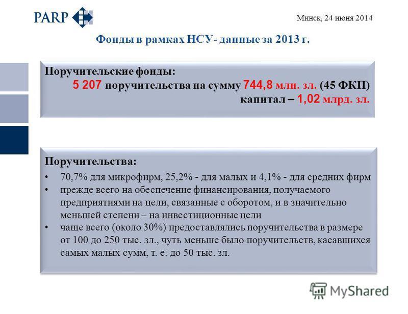 Минск, 24 июня 2014 Фонды в рамках НСУ- данные за 2013 г. Поручительские фонды: 5 207 поручительства на сумму 744,8 млн. зал. (45 ФКП) капитал – 1,02 млрд. зал. Поручительства: 70,7% для микрофирм, 25,2% - для малых и 4,1% - для средних фирм прежде в