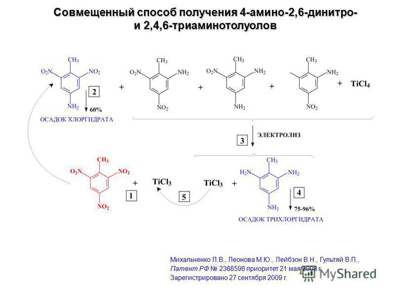 Совмещенный способ получения 4-амино-2,6-динитро- и 2,4,6-триаминотолуолов Михальченко Л.В., Леонова М.Ю., Лейбзон В.Н., Гультяй В.П., Патент РФ 2368598 приоритет 21 мая 2008 г. Зарегистрировано 27 сентября 2009 г.