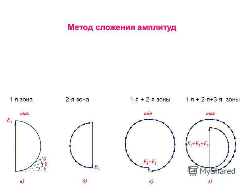 Метод сложения амплитуд 1-я зона 2-я зона 1-я + 2-я зоны 1-я + 2-я+3-я зоны