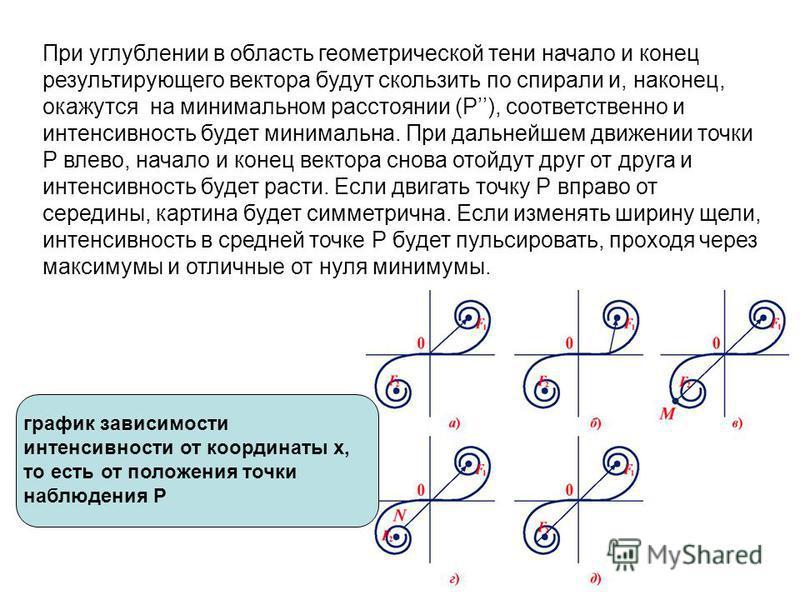 При углублении в область геометрической тени начало и конец результирующего вектора будут скользить по спирали и, наконец, окажутся на минимальном расстоянии (Р), соответственно и интенсивность будет минимальна. При дальнейшем движении точки Р влево,