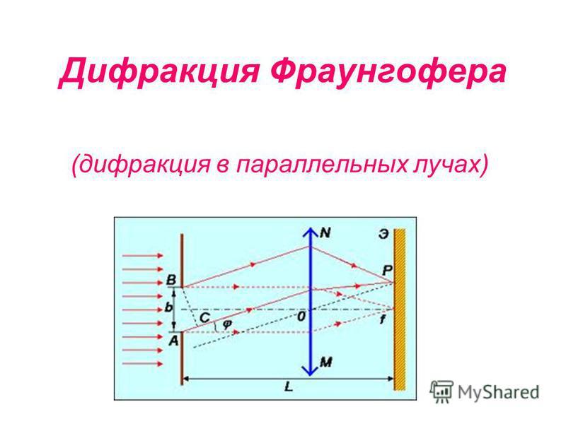 Дифракция Фраунгофера (дифракция в параллельных лучах)