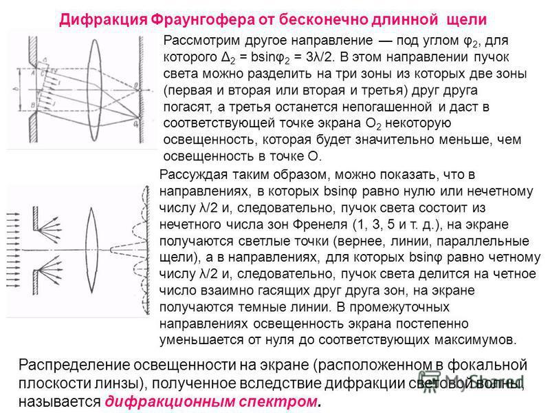 Дифракция Фраунгофера от бесконечно длинной щели Рассмотрим другое направление под углом φ 2, для которого Δ 2 = bsinφ 2 = 3λ/2. В этом направлении пучок света можно разделить на три зоны из которых две зоны (первая и вторая или вторая и третья) друг