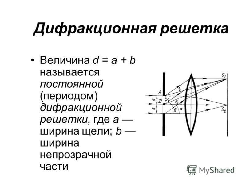 Дифракционная решетка Величина d = a + b называется постоянной (периодом) дифракционной решетки, где а ширина щели; b ширина непрозрачной части