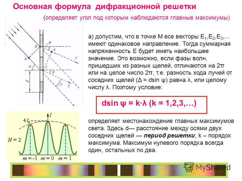 а) допустим, что в точке М все векторы Е 1,Е 2,Е 3,... имеют одинаковое направление. Тогда суммарная напряженность Е будет иметь наибольшее значение. Это возможно, если фазы волн, пришедших из разных щелей, отличаются на 2π или на целое число 2π, т.е