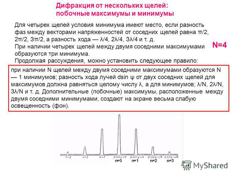 Дифракция от нескольких щелей: побочные максимумы и минимумы N=4 Для четырех щелей условия минимума имеют место, если разность фаз между векторами напряженностей от соседних щелей равна π/2, 2π/2, Зπ/2, а разность хода λ/4, 2λ/4, Зλ/4 и т. д. При нал