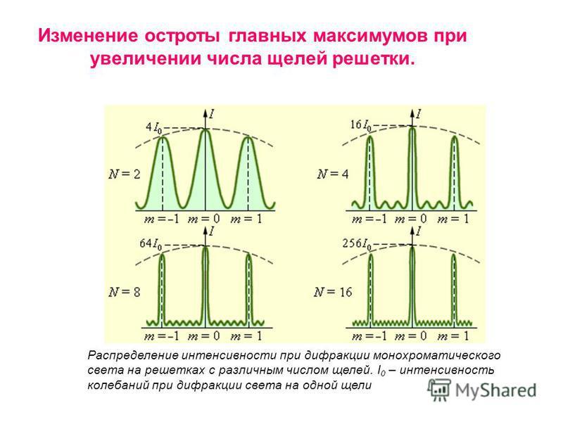 Изменение остроты главных максимумов при увеличении числа щелей решетки. Распределение интенсивности при дифракции монохроматического света на решетках с различным числом щелей. I 0 – интенсивность колебаний при дифракции света на одной щели