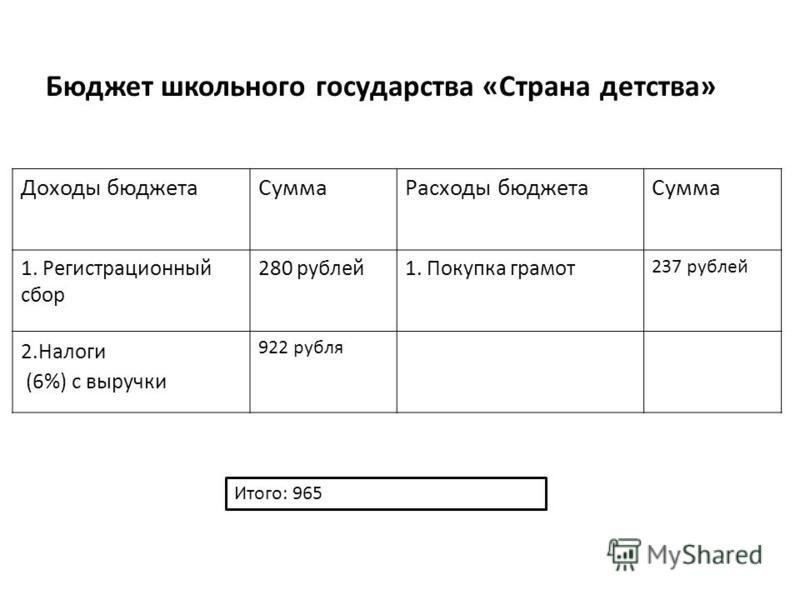 Бюджет школьного государства «Страна детства» Доходы бюджета СуммаРасходы бюджета Сумма 1. Регистрационный сбор 280 рублей 1. Покупка грамот 237 рублей 2. Налоги (6%) с выручки 922 рубля Итого: 965