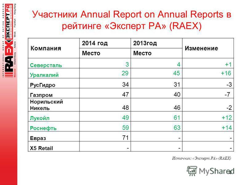 Участники Annual Report on Annual Reports в рейтинге «Эксперт РА» (RAEX) Компания 2014 год 2013 год Изменение Место Северсталь 34+1+1 Уралкалий 2945+16 Рус Гидро 3431-3 Газпром 4740-7 -7 Норильский Никель 4846-2 Лукойл 4961+12 Роснефть 5963+14 Евраз