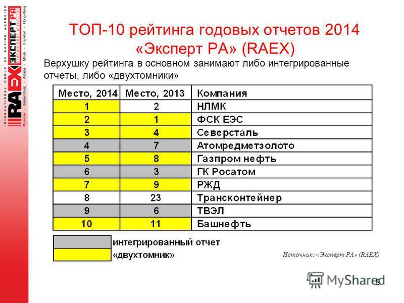 Верхушку рейтинга в основном занимают либо интегрированные отчеты, либо «двухтомники» 5 ТОП-10 рейтинга годовых отчетов 2014 «Эксперт РА» (RAEX) Источник: «Эксперт РА» (RAEX)
