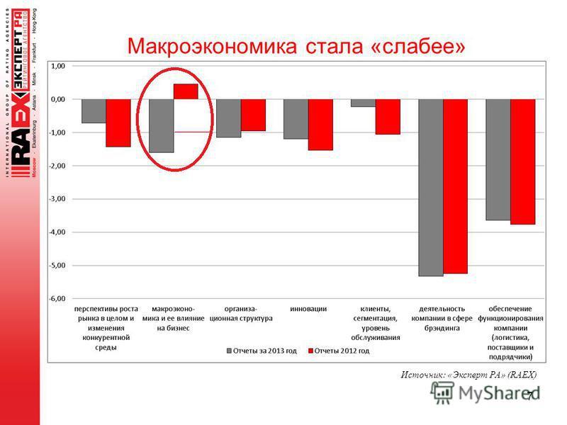 7 Макроэкономика стала «слабее» Источник: «Эксперт РА» (RAEX)