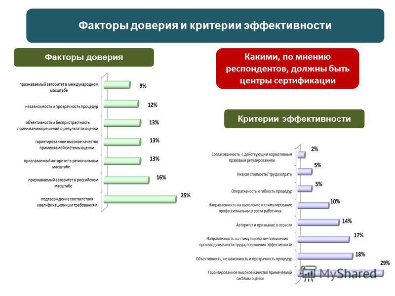 Факторы доверия и критерии эффективности Факторы доверия Критерии эффективности Какими, по мнению респондентов, должны быть центры сертификации