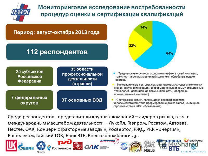 Мониторинговое исследование востребованности процедур оценки и сертификации квалификаций Период : август-октябрь 2013 года 112 респондентов 33 области профессиональной деятельности (отрасли) 37 основных ВЭД 25 субъектов Российской Федерации 7 федерал
