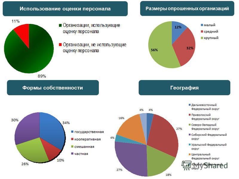 Размеры опрошенных организаций Использование оценки персонала Формы собственности География