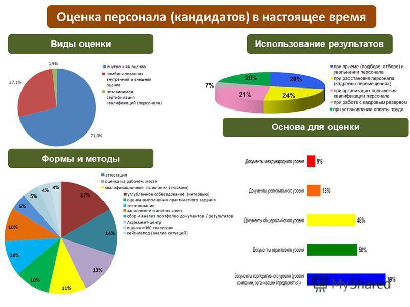 Оценка персонала (кандидатов) в настоящее время Использование результатов Виды оценки Основа для оценки Формы и методы