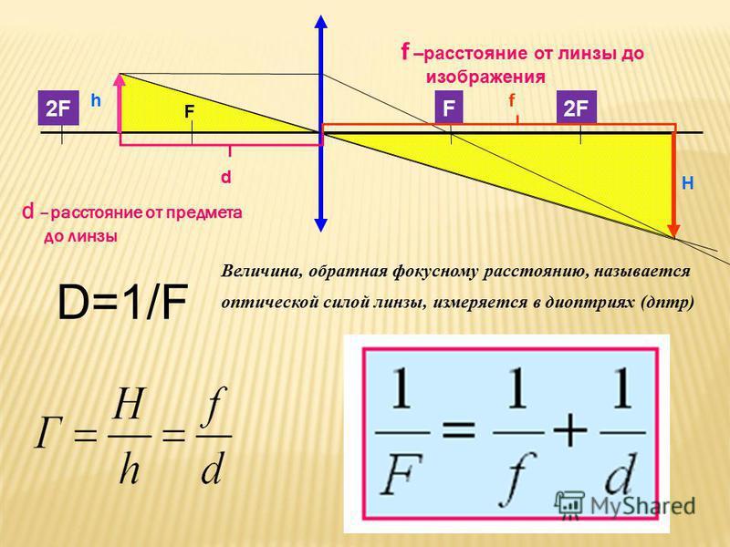 F F2F d f H h d –расстояние от предмета до линзы f –расстояние от линзы до изображения D=1/F Величина, обратная фокусному расстоянию, называется оптической силой линзы, измеряется в диоптриях (дптр)
