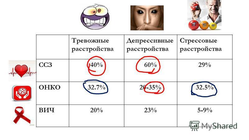 Тревожные расстройства Депрессивные расстройства Стрессовые расстройства ССЗ40%60%29% ОНКО32.7%20-35%32.5% ВИЧ20%23%5-9%
