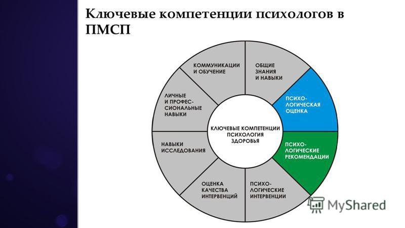 Ключевые компетенции психологов в ПМСП