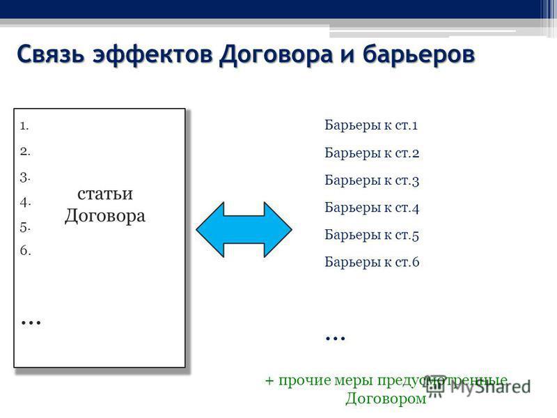 Связь эффектов Договора и барьеров 1. 2. 3. 4. 5. 6. … статьи Договора Барьеры к ст.1 Барьеры к ст.2 Барьеры к ст.3 Барьеры к ст.4 Барьеры к ст.5 Барьеры к ст.6 … + прочие меры предусмотренные Договором