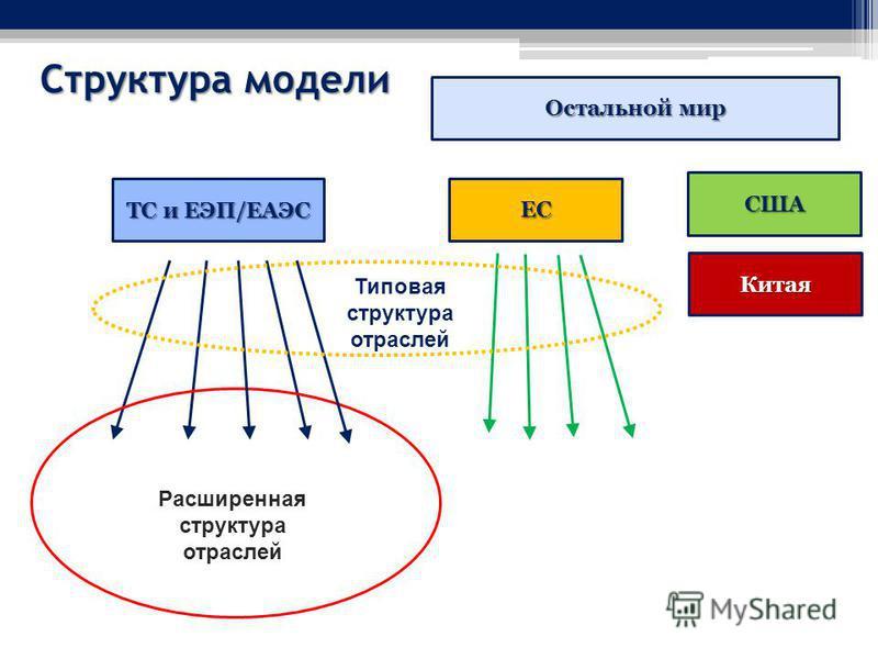 Структура модели ТС и ЕЭП/ЕАЭС Расширенная структура отраслей Остальной мир ЕС США Китая Типовая структура отраслей