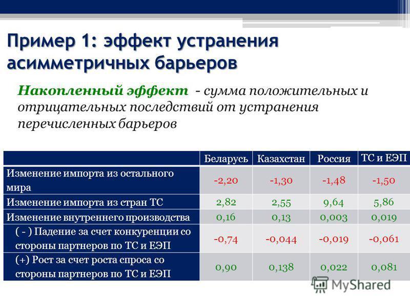 Пример 1: эффект устранения асимметричных барьеров Накопленный эффект - сумма положительных и отрицательных последствий от устранения перечисленных барьеров Беларусь КазахстанРоссия ТС и ЕЭП Изменение импорта из остального мира -2,20-1,30-1,48-1,50 И
