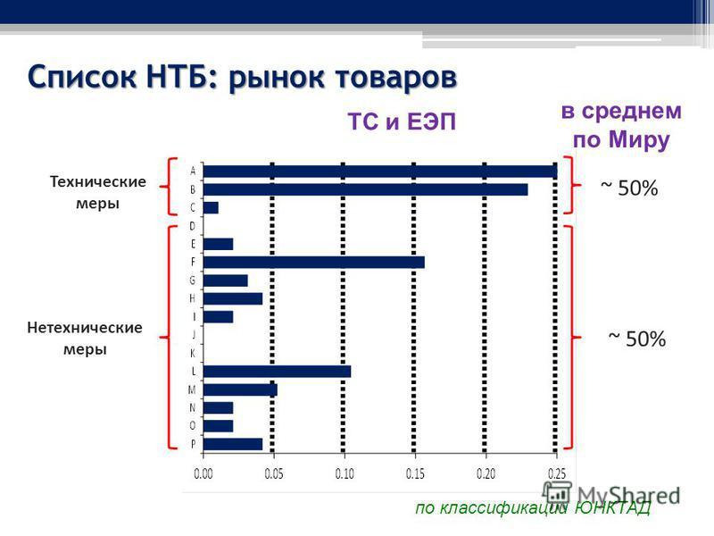 Список НТБ: рынок товаров Технические меры по классификации ЮНКТАД Нетехнические меры ТС и ЕЭП в среднем по Миру ~ 50%