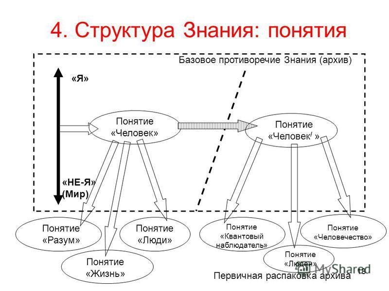 4. Структура Знания: понятия Понятие «Человек / » Понятие «Человечество» Понятие «Квантовый наблюдатель» «Я» «НЕ-Я» (Мир) Базовое противоречие Знания (архив) Первичная распаковка архива Понятие «Разум» Понятие «Люди» Понятие «Жизнь» Понятие «Люден» П
