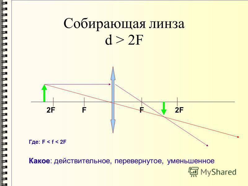 Собирающая линза d > 2F FF2F Где: F < f < 2F Какое Какое: действительное, перевернутое, уменьшенное