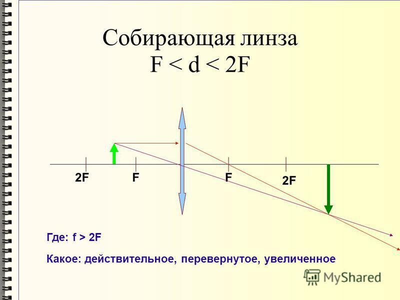 Собирающая линза F < d < 2F 2F FF Где: f > 2F Какое: действительное, перевернутое, увеличенное