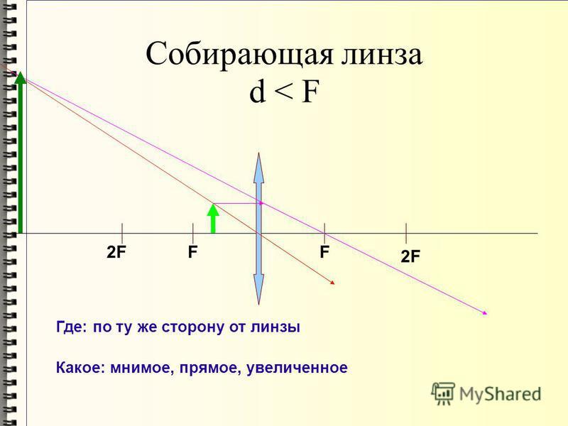 Собирающая линза d < F 2F FF Где: по ту же сторону от линзы Какое: мнимое, прямое, увеличенное
