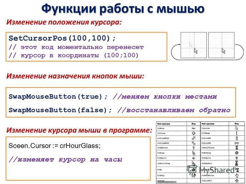 Функции работы с мышью Изменение положения курсора: Изменение назначения кнопок мыши: Изменение курсора мыши в программе: SetCursorPos(100,100); // этот код моментально перенесет // курсор в координаты (100;100) SwapMouseButton(true); //меняем кнопки