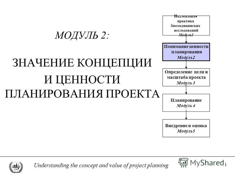 1 Understanding the concept and value of project planning МОДУЛЬ 2: ЗНАЧЕНИЕ КОНЦЕПЦИИ И ЦЕННОСТИ ПЛАНИРОВАНИЯ ПРОЕКТА Понимание ценности планирования Модуль 2 Определение цели и масштаба проекта Модуль 3 Планирование Модуль 4 Внедрение и оценка Моду