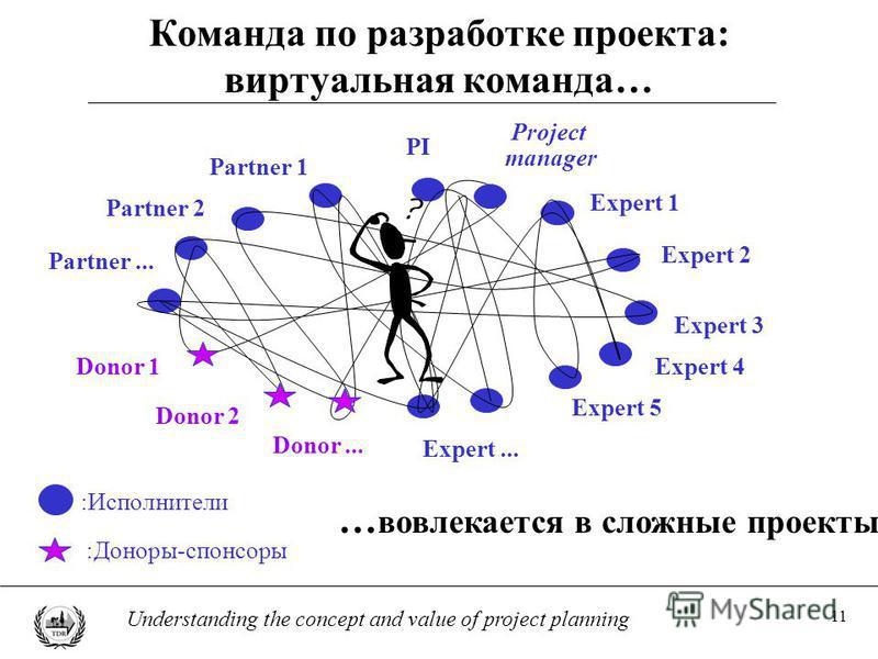 11 Understanding the concept and value of project planning Команда по разработке проекта: виртуальная команда… … вовлекается в сложные проекты :Исполнители :Доноры-спонсоры PI Partner 1 Partner 2 Partner... Expert 5 Expert 1 Expert... Expert 2 Expert