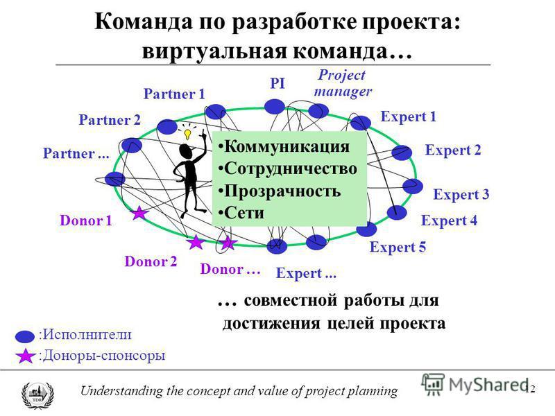 12 Understanding the concept and value of project planning Команда по разработке проекта: виртуальная команда… … совместной работы для достижения целей проекта :Исполнители Project manager Expert 5 Donor 2 Partner 2 Expert 1 Expert... Partner 1 Donor