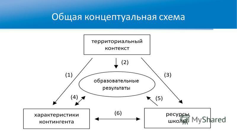 Общая концептуальная схема образовательные результаты