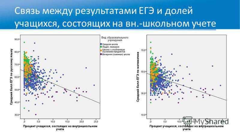 Связь между результатами ЕГЭ и долей учащихся, состоящих на вн.-школьном учете
