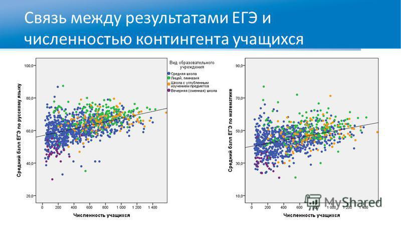 Связь между результатами ЕГЭ и численностью контингента учащихся