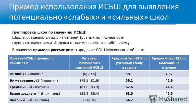 Пример использования ИСБШ для выявления потенциально «слабых» и «сильных» школ Уровень ИСБШ (группы по квинтилям) Интервал фактических значений ИСБШ Средний балл ЕГЭ по русскому языку в группе Средний балл ЕГЭ по математике в группе Низкий (1-й квинт